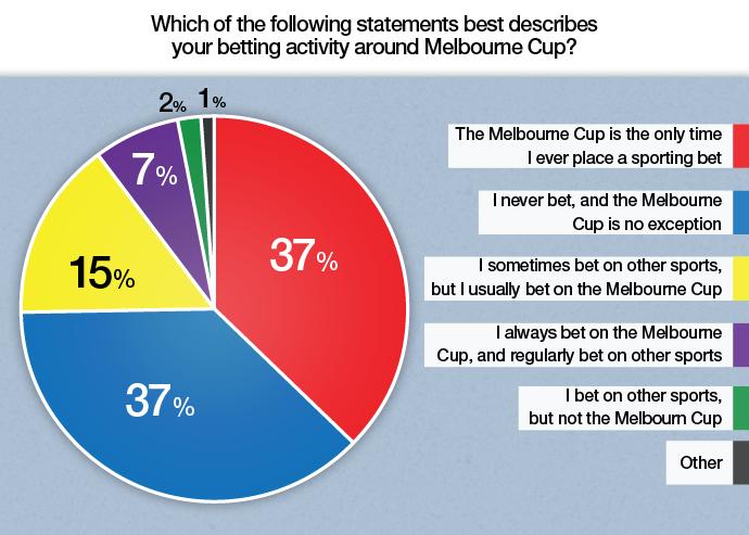 Статистика за кладење